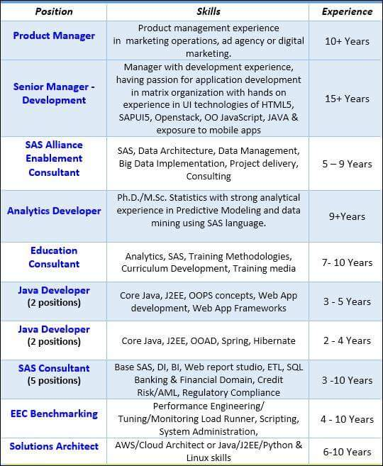SAS R&D   Referral Opening for Multiple Profile
