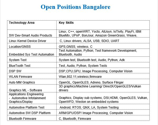 Qualcomm | Qualcomm Hiring Event in Bangalore for SW Openings on
