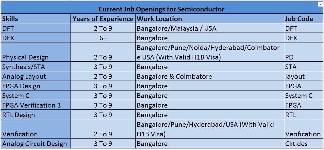 Altran Careers Altran India Hiring For Semiconductor